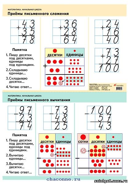 вычитание двузначных чисел.